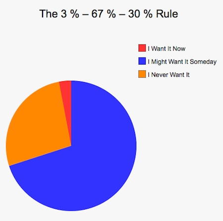 The 3 percent 67 percent 30 percent rule for blog posts